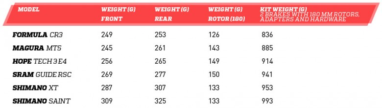 Gewicht van de geteste Trail remmen